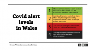 COVID Alert levels in Wales: 1 The closest to normality we are likely to have before the summer and the widespread impact of vaccinations. 2: additional targeted, controls in place. These may be complemented by targeted local restrictions to manage specific outbreaks. 3: The strictest package of restrictions short of a firebreak or lockdown. 4. Restrictions equivalent to a lockdown and reflect the seriousness of the situation.